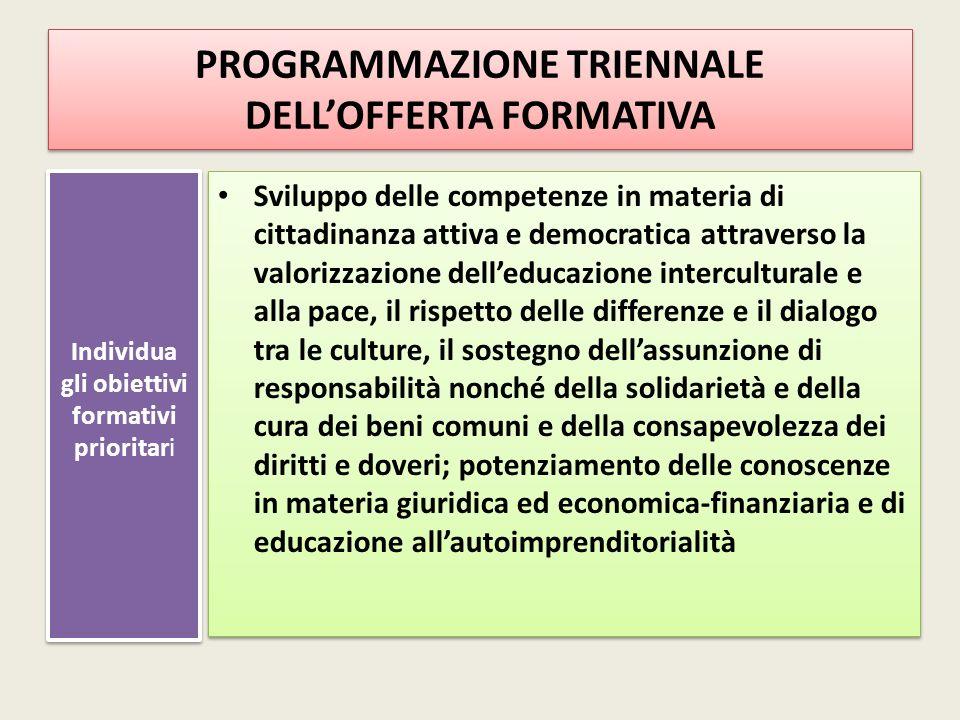PROGRAMMAZIONE TRIENNALE DELL'OFFERTA FORMATIVA Individua gli obiettivi formativi prioritari Sviluppo delle competenze in materia di cittadinanza atti