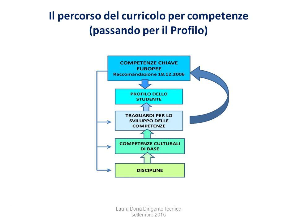 Il percorso del curricolo per competenze (passando per il Profilo) Laura Donà Dirigente Tecnico settembre 2015