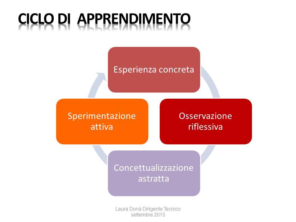 Esperienza concreta Osservazione riflessiva Concettualizzazione astratta Sperimentazione attiva Laura Donà Dirigente Tecnico settembre 2015