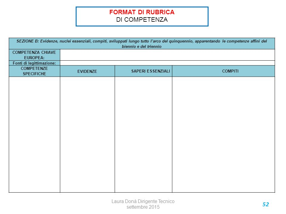 52 SEZIONE B: Evidenze, nuclei essenziali, compiti, sviluppati lungo tutto l'arco del quinquennio, apparentando le competenze affini del biennio e del triennio COMPETENZA CHIAVE EUROPEA: Fonti di legittimazione: COMPETENZE SPECIFICHE EVIDENZE SAPERI ESSENZIALICOMPITI FORMAT DI RUBRICA DI COMPETENZA Laura Donà Dirigente Tecnico settembre 2015