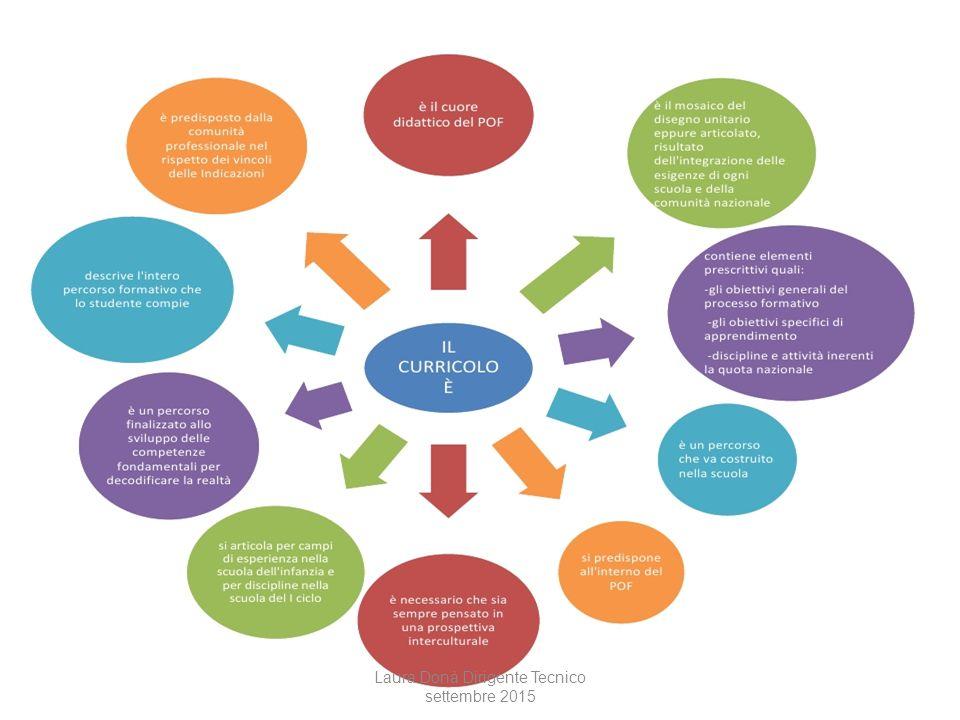 CURRICOLO: elementi chiave Locale/globale Insegnamento/apprendimento Competenze UE/competenze declinate Traguardi/obiettivi di apprendimento Valutazione/certificazione Persona/ambiente Comunità/cittadinanza Laura Donà Dirigente Tecnico settembre 2015