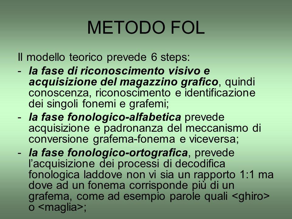 METODO FOL Il modello teorico prevede 6 steps: -la fase di riconoscimento visivo e acquisizione del magazzino grafico, quindi conoscenza, riconoscimen