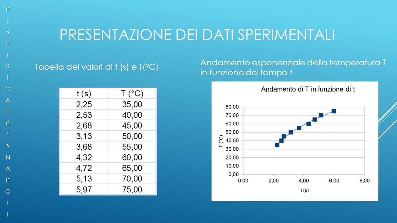 PRESENTAZIONE DEI DATI SPERIMENTALI Tabella dei valori di t (s) e T(°C) Andamento esponenziale della temperatura T in funzione del tempo tPLSFISICA2015NAPOLI