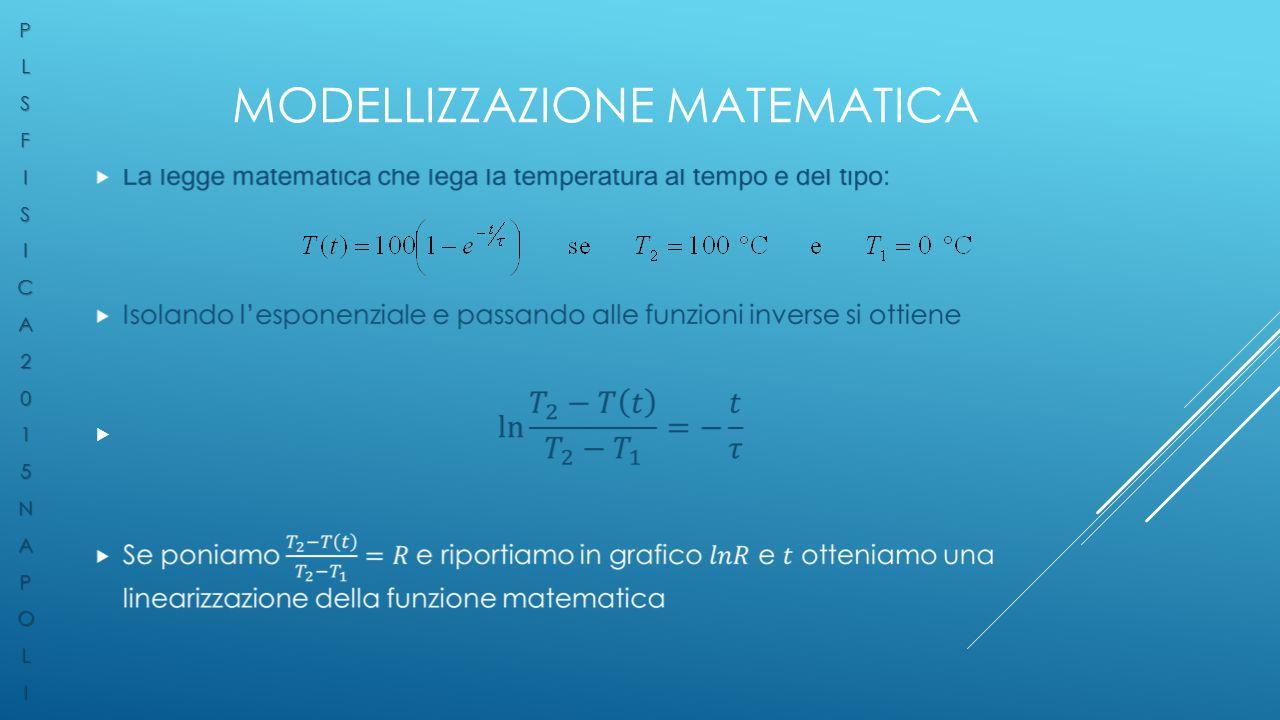 MODELLIZZAZIONE MATEMATICA  PLSFISICA2015NAPOLI