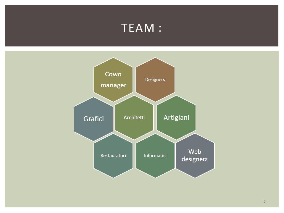 7 TEAM : Designers Cowo manager Architetti Artigiani InformaticiRestauratori Grafici Web designers