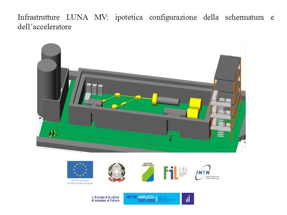 Infrastrutture LUNA MV: ipotetica configurazione della schermatura e dell'acceleratore