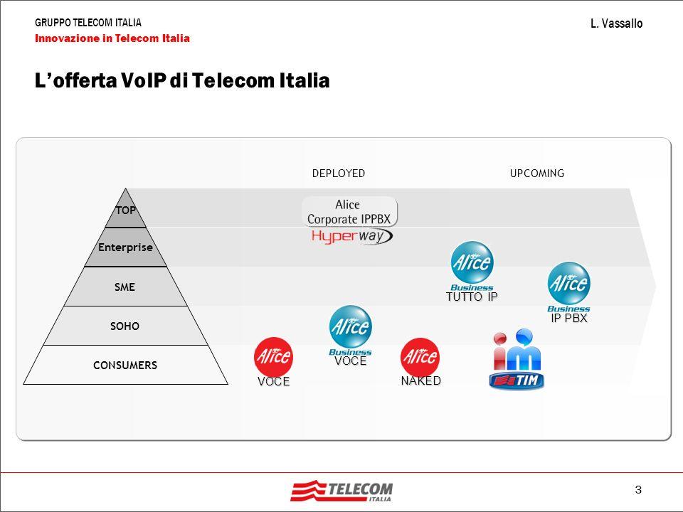3 GRUPPO TELECOM ITALIA Innovazione in Telecom Italia L. Vassallo L'offerta VoIP di Telecom Italia TOP Enterprise SME SOHO CONSUMERS VOCE NAKED TUTTO
