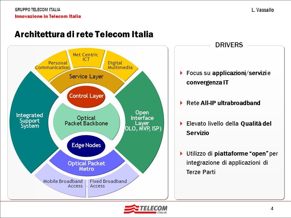 4 GRUPPO TELECOM ITALIA Innovazione in Telecom Italia L. Vassallo Architettura di rete Telecom Italia Optical Packet Metro Mobile Broadband Access Fix