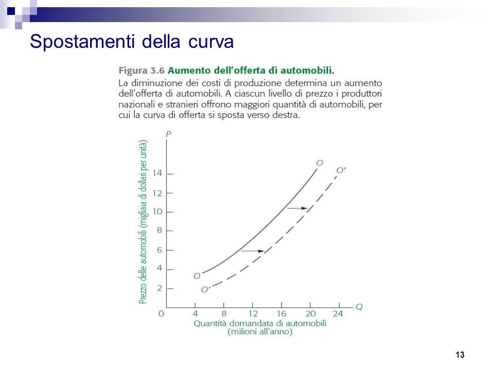 13 Spostamenti della curva