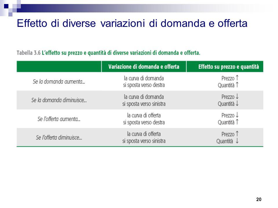 20 Effetto di diverse variazioni di domanda e offerta