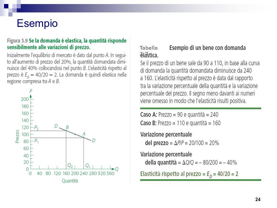 24 Esempio Tabella 3.7