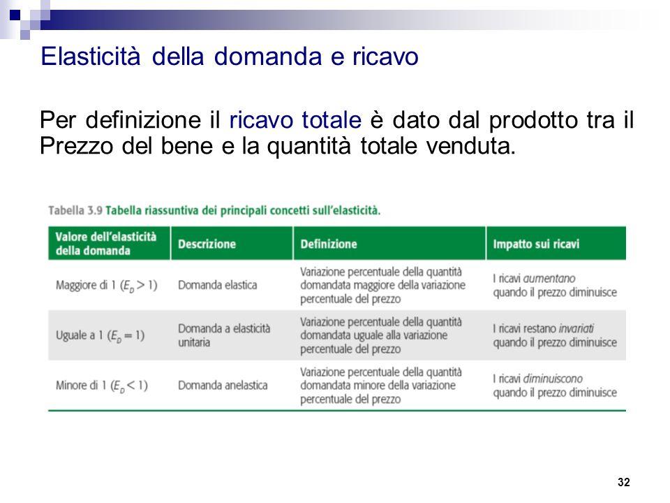 32 Per definizione il ricavo totale è dato dal prodotto tra il Prezzo del bene e la quantità totale venduta. Elasticità della domanda e ricavo