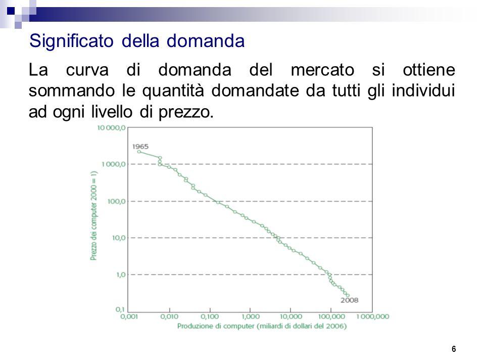 6 Significato della domanda La curva di domanda del mercato si ottiene sommando le quantità domandate da tutti gli individui ad ogni livello di prezzo