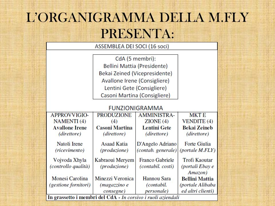 L'ORGANIGRAMMA DELLA M.FLY PRESENTA: