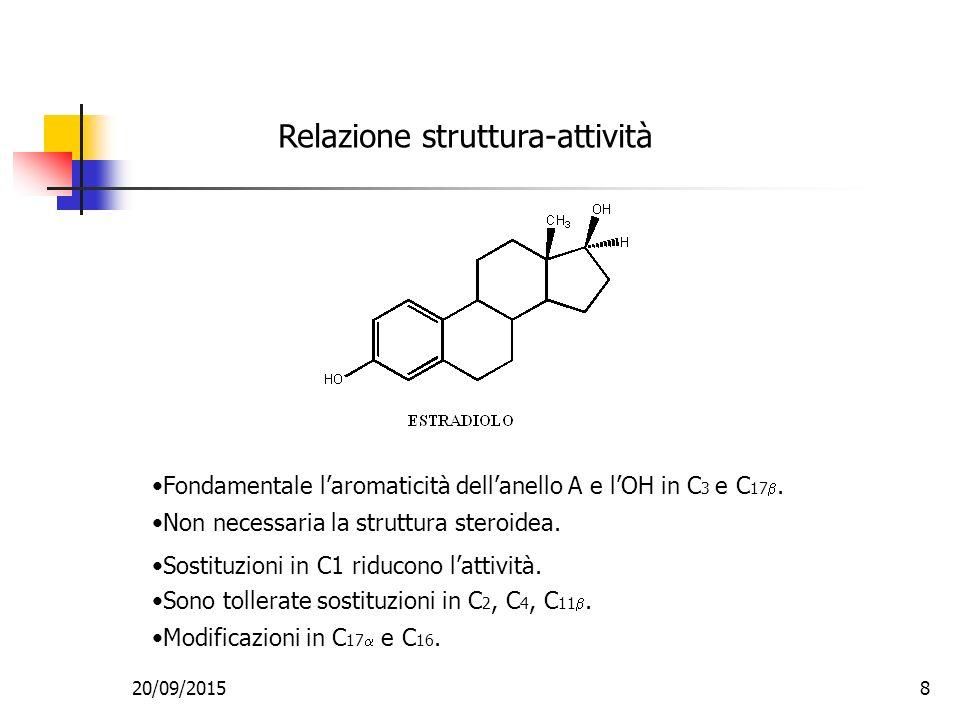 Relazione struttura-attività Fondamentale l'aromaticità dell'anello A e l'OH in C 3 e C 17 .