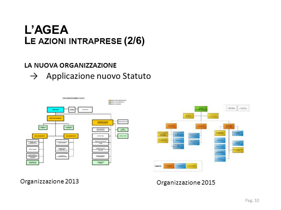 LA NUOVA ORGANIZZAZIONE →Applicazione nuovo Statuto L'AGEA L E AZIONI INTRAPRESE (2/6) Organizzazione 2013 Organizzazione 2015 Pag. 10