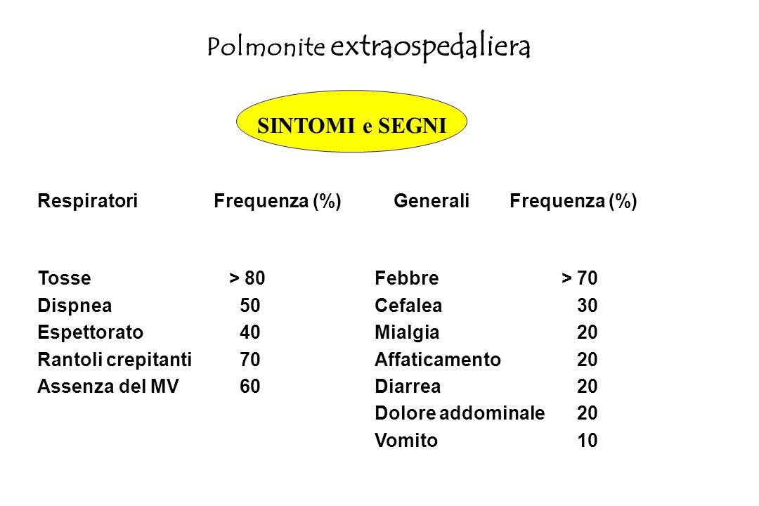 Polmonite extraospedaliera Premessa: Non è stata dimostrata nessuna convincente associazione fra sintomi, caratteristiche fisiche, radiologiche o di laboratorio e specifica eziologia.
