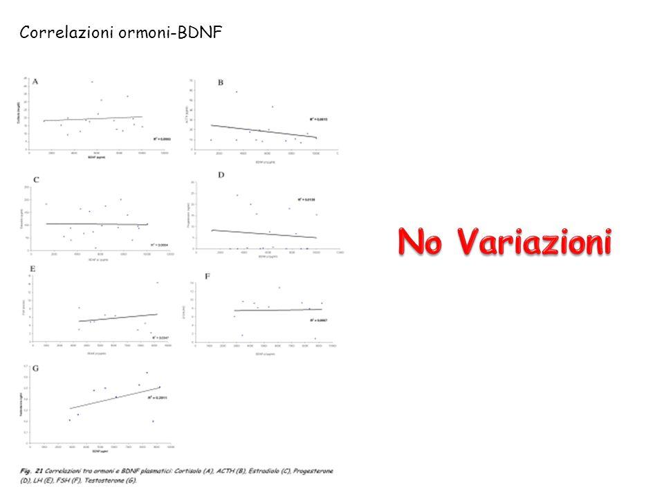 Correlazioni ormoni-BDNF