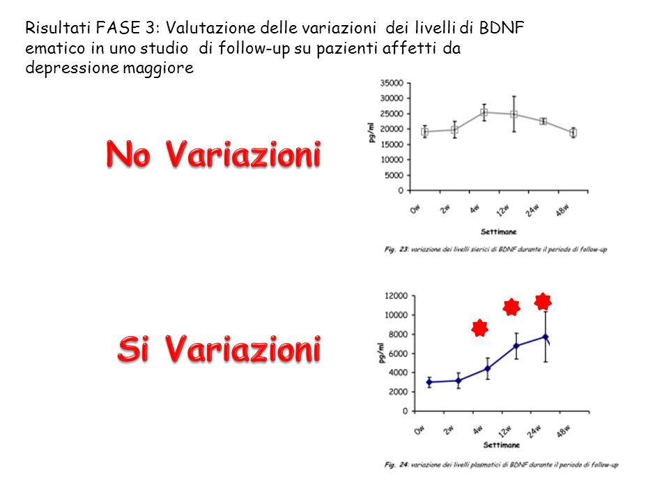 Risultati FASE 3: Valutazione delle variazioni dei livelli di BDNF ematico in uno studio di follow-up su pazienti affetti da depressione maggiore
