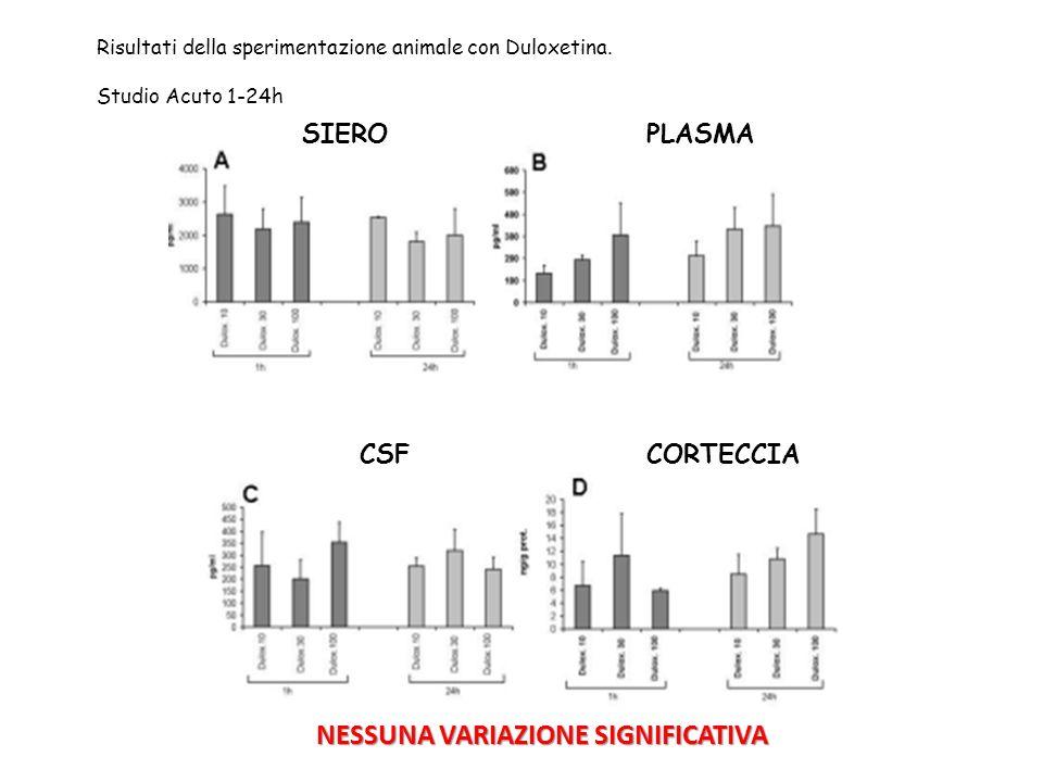 Risultati della sperimentazione animale con Duloxetina.