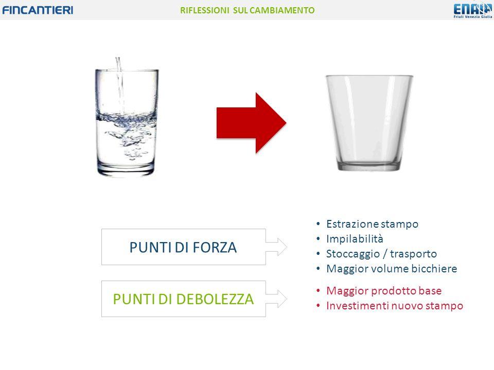 RIFLESSIONI SUL CAMBIAMENTO Estrazione stampo Impilabilità Stoccaggio / trasporto Maggior volume bicchiere Maggior prodotto base Investimenti nuovo st