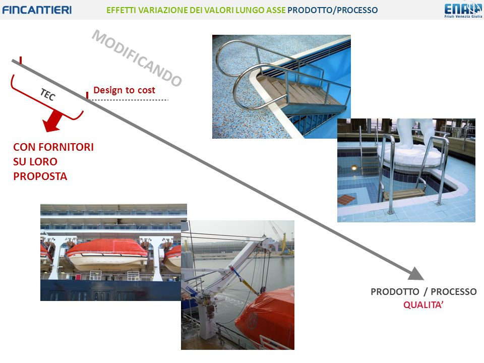 EFFETTI VARIAZIONE DEI VALORI LUNGO ASSE PRODOTTO/PROCESSO PRODOTTO / PROCESSO QUALITA' Design to cost CON FORNITORI SU LORO PROPOSTA TEC MODIFICANDO