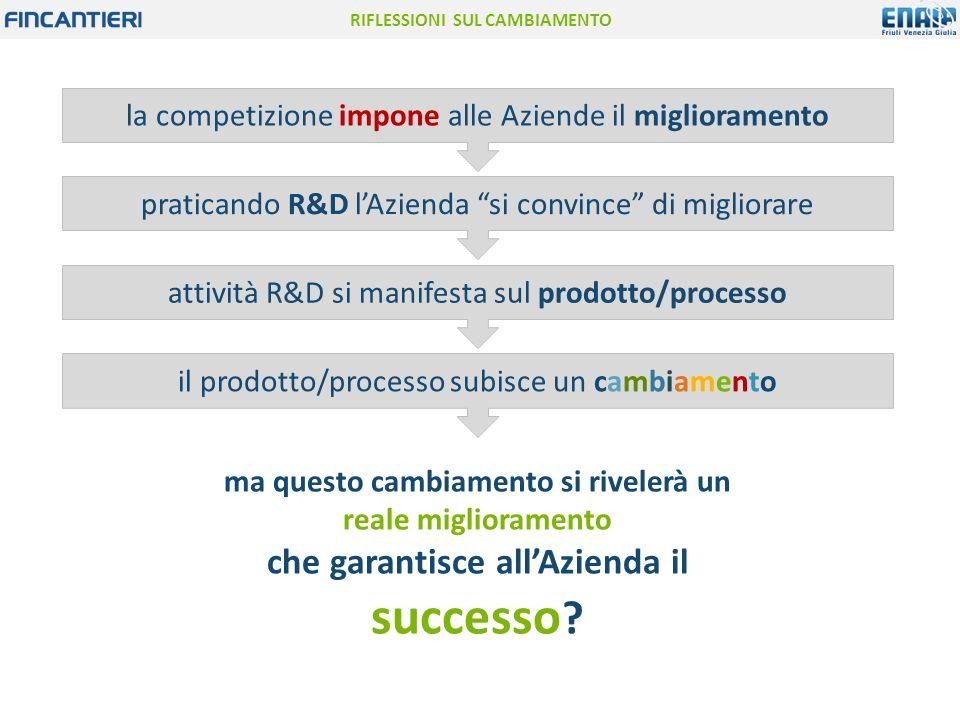 """RIFLESSIONI SUL CAMBIAMENTO la competizione impone alle Aziende il miglioramento praticando R&D l'Azienda """"si convince"""" di migliorare attività R&D si"""