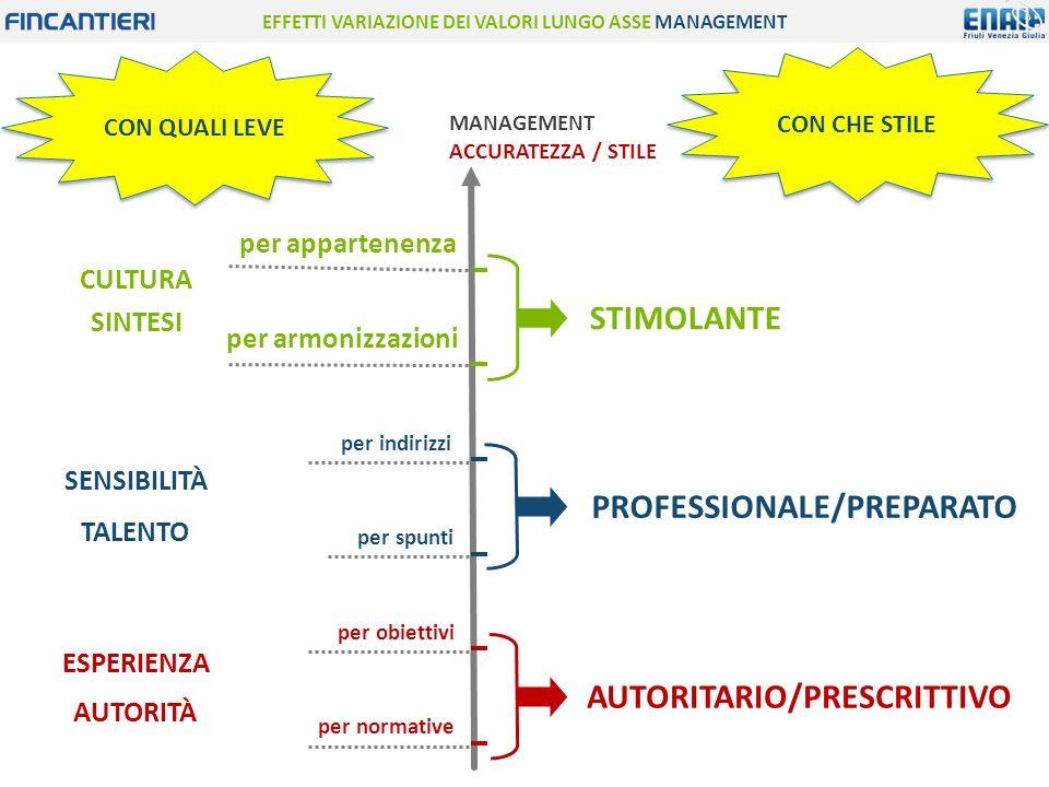 EFFETTI VARIAZIONE DEI VALORI LUNGO ASSE MANAGEMENT CON QUALI LEVE CON CHE STILE MANAGEMENT ACCURATEZZA / STILE per normative per obiettivi AUTORITÀ ESPERIENZA AUTORITARIO/PRESCRITTIVO per spunti per indirizzi TALENTO SENSIBILITÀ PROFESSIONALE/PREPARATO per armonizzazioni per appartenenza CULTURA SINTESI STIMOLANTE