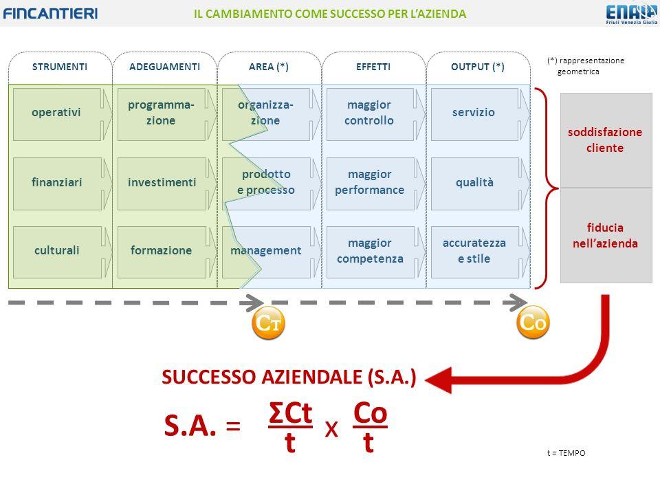 AREA (*) organizza- zione prodotto e processo management IL CAMBIAMENTO COME SUCCESSO PER L'AZIENDA STRUMENTI operativi finanziari culturali ADEGUAMENTI programma- zione investimenti formazione EFFETTI maggior controllo maggior performance maggior competenza OUTPUT (*) servizio qualità accuratezza e stile (*) rappresentazione geometrica soddisfazione cliente fiducia nell'azienda SUCCESSO AZIENDALE (S.A.) S.A.