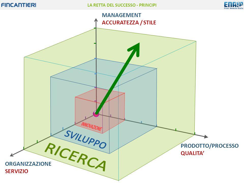 MANAGEMENT ACCURATEZZA / STILE PRODOTTO/PROCESSO QUALITA' ORGANIZZAZIONE SERVIZIO LA RETTA DEL SUCCESSO - PRINCIPI