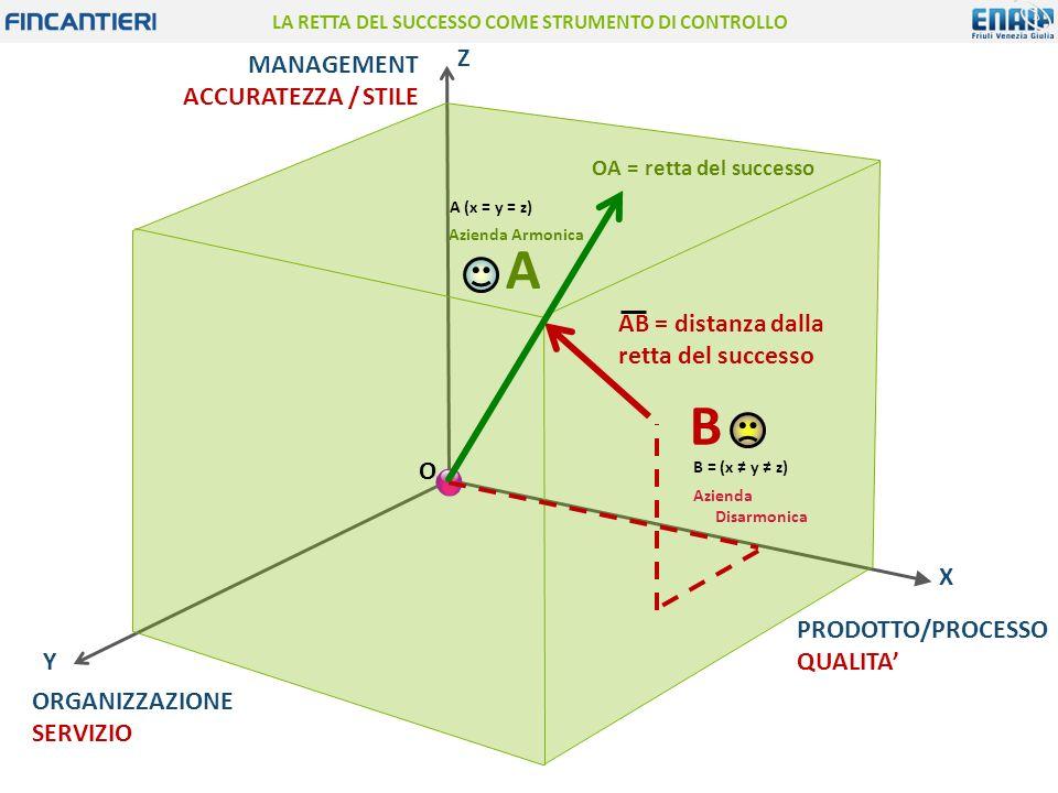 LA RETTA DEL SUCCESSO COME STRUMENTO DI CONTROLLO OA = retta del successo AB = distanza dalla retta del successo B = (x ≠ y ≠ z) Azienda Disarmonica B O X Y Z MANAGEMENT ACCURATEZZA / STILE PRODOTTO/PROCESSO QUALITA' ORGANIZZAZIONE SERVIZIO A (x = y = z) Azienda Armonica A