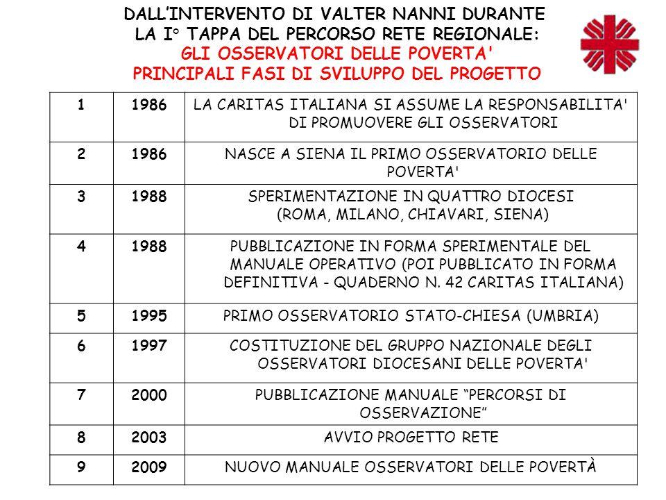 DALL'INTERVENTO DI VALTER NANNI DURANTE LA I° TAPPA DEL PERCORSO RETE REGIONALE: GLI OSSERVATORI DELLE POVERTA PRINCIPALI FASI DI SVILUPPO DEL PROGETTO 11986LA CARITAS ITALIANA SI ASSUME LA RESPONSABILITA DI PROMUOVERE GLI OSSERVATORI 21986NASCE A SIENA IL PRIMO OSSERVATORIO DELLE POVERTA 31988SPERIMENTAZIONE IN QUATTRO DIOCESI (ROMA, MILANO, CHIAVARI, SIENA) 41988PUBBLICAZIONE IN FORMA SPERIMENTALE DEL MANUALE OPERATIVO (POI PUBBLICATO IN FORMA DEFINITIVA - QUADERNO N.
