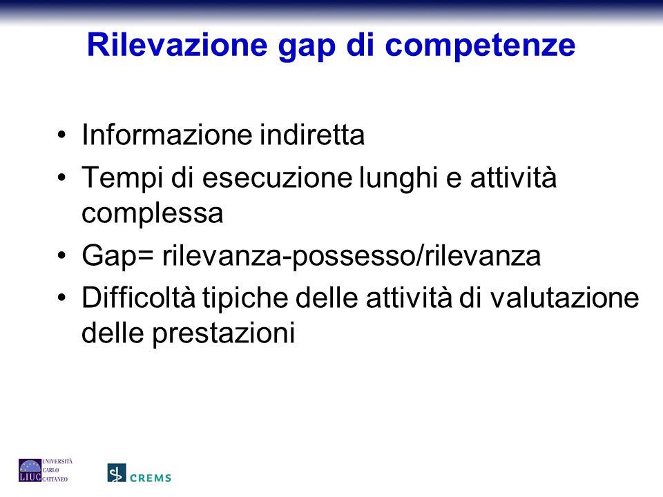 Rilevazione gap di competenze Informazione indiretta Tempi di esecuzione lunghi e attività complessa Gap= rilevanza-possesso/rilevanza Difficoltà tipiche delle attività di valutazione delle prestazioni
