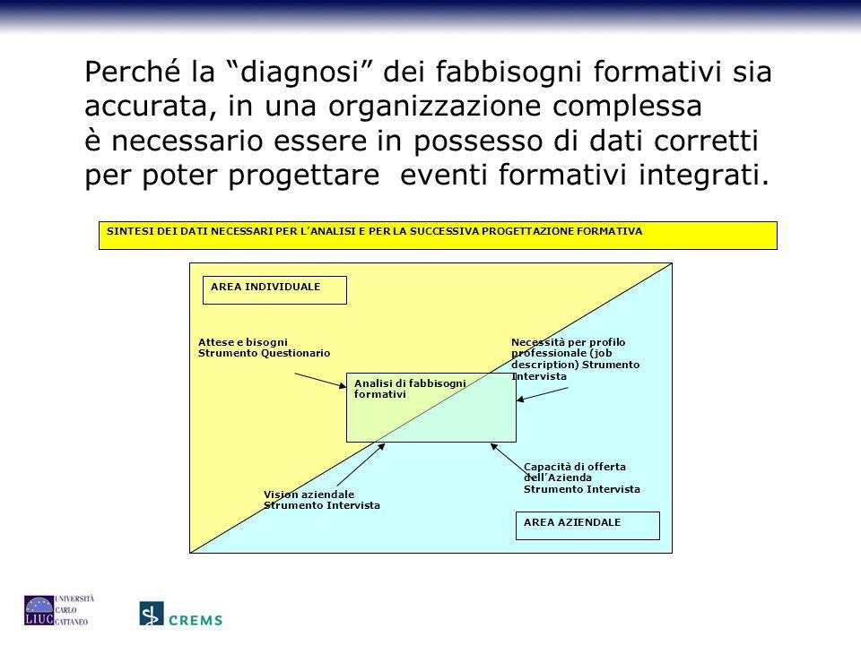 Perché la diagnosi dei fabbisogni formativi sia accurata, in una organizzazione complessa è necessario essere in possesso di dati corretti per poter progettare eventi formativi integrati.