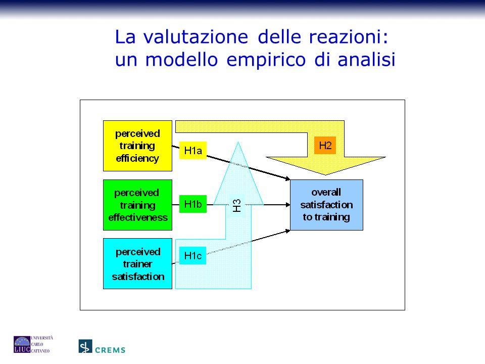 La valutazione delle reazioni: un modello empirico di analisi
