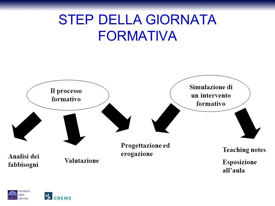 Il processo formativo Analisi dei fabbisogni Progettazione ed erogazione Valutazione Simulazione di un intervento formativo Teaching notes Esposizione all'aula STEP DELLA GIORNATA FORMATIVA