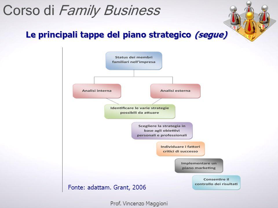 Le principali tappe del piano strategico (segue) Fonte: adattam. Grant, 2006 Prof. Vincenzo Maggioni Corso di Family Business