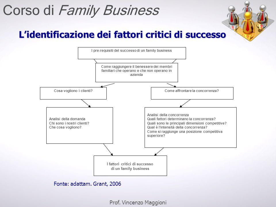 L'identificazione dei fattori critici di successo Fonte: adattam. Grant, 2006 I pre-requisiti del successo di un family business Cosa vogliono i clien