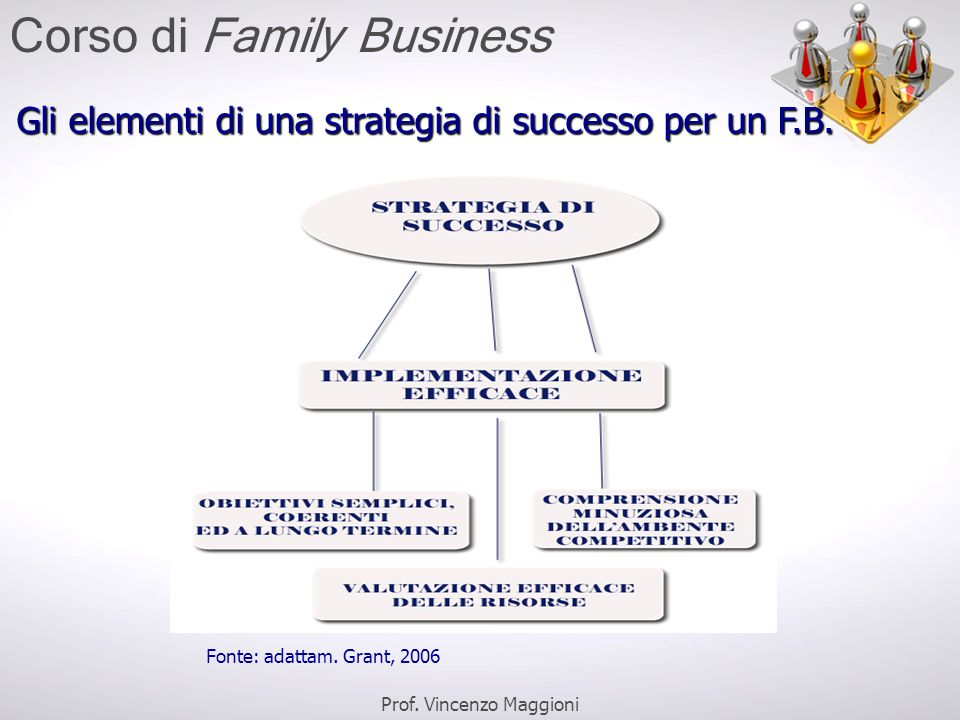 Gli elementi di una strategia di successo per un F.B. Fonte: adattam. Grant, 2006 Prof. Vincenzo Maggioni Corso di Family Business