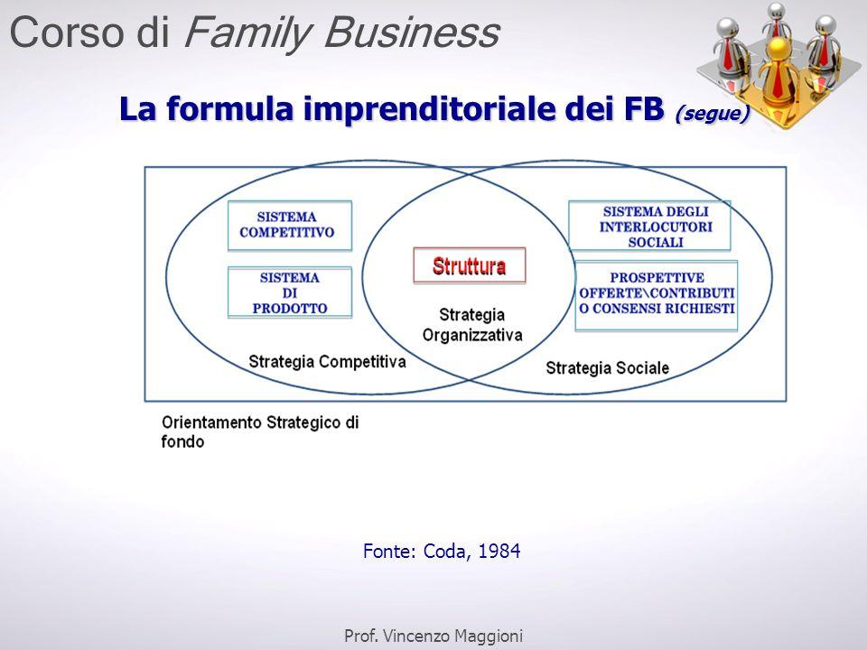 La formula imprenditoriale dei FB (segue) Fonte: Coda, 1984 Prof. Vincenzo Maggioni Corso di Family Business