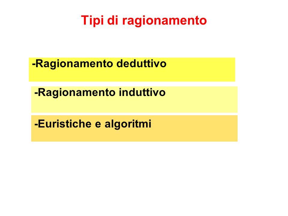Tipi di ragionamento -Euristiche e algoritmi -Ragionamento deduttivo -Ragionamento induttivo