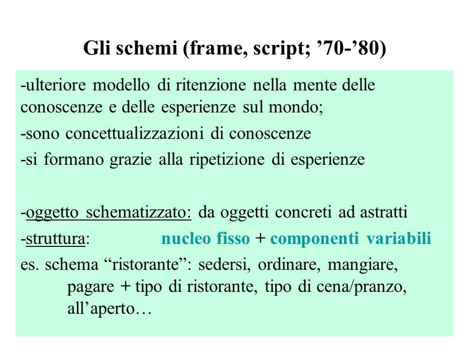 Gli schemi (frame, script; '70-'80) -ulteriore modello di ritenzione nella mente delle conoscenze e delle esperienze sul mondo; -sono concettualizzazi