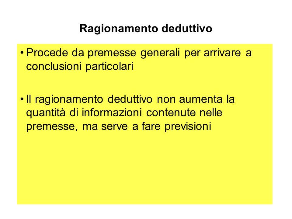 Ragionamento deduttivo Procede da premesse generali per arrivare a conclusioni particolari Il ragionamento deduttivo non aumenta la quantità di inform