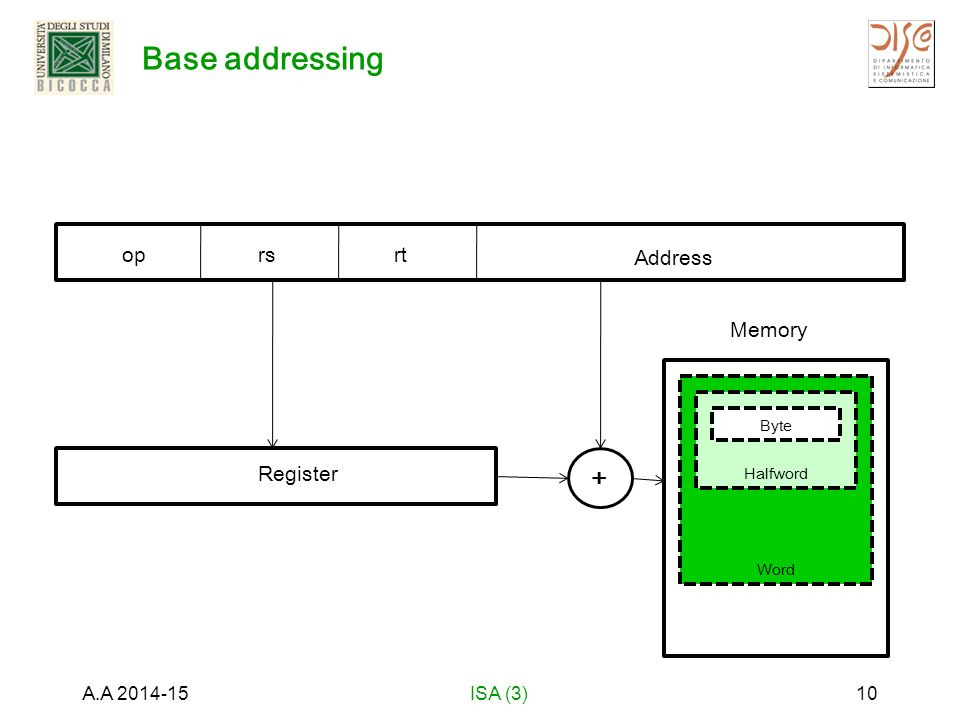 Base addressing A.A 2014-15ISA (3)10 oprsrt Address Register + Memory Word Halfword Byte Memory