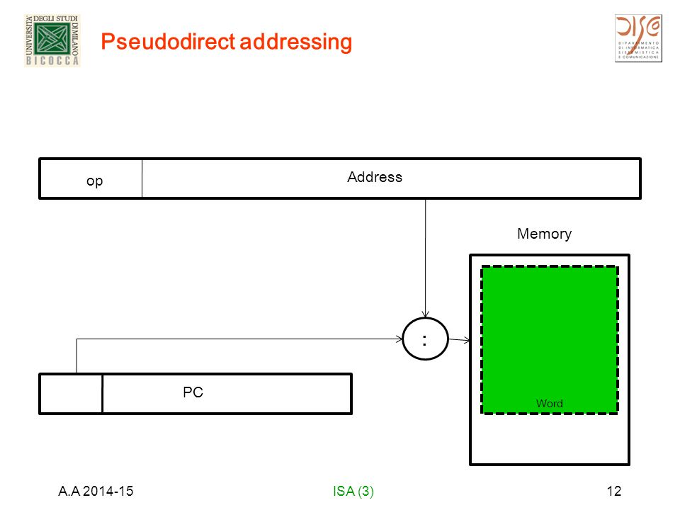 Pseudodirect addressing A.A 2014-15ISA (3)12 op Address : Memory Word Memory PC