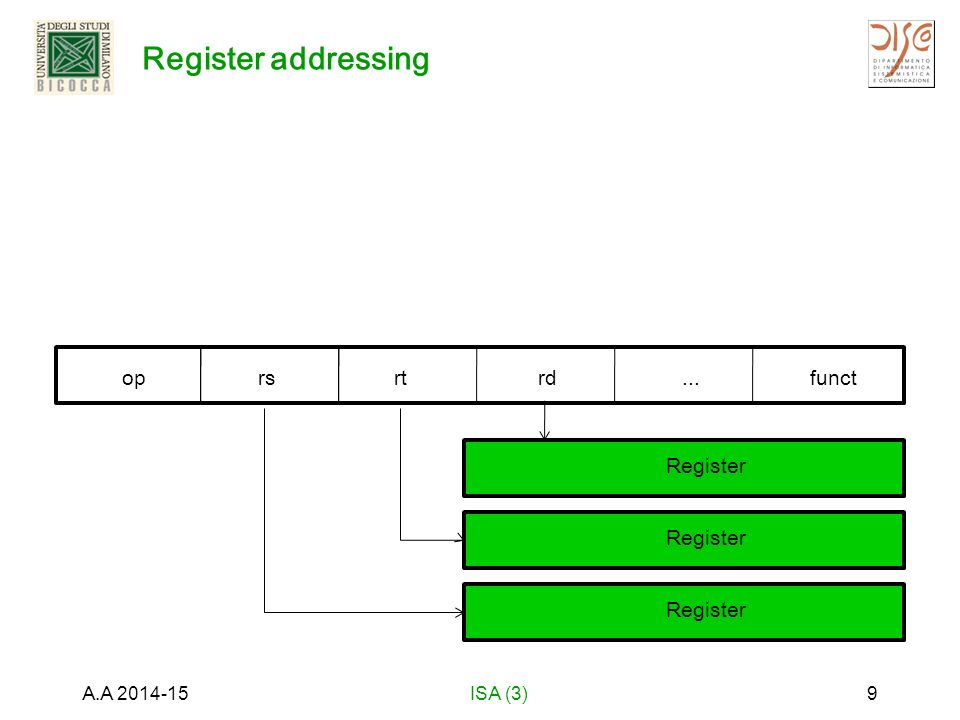 Register addressing A.A 2014-15ISA (3)9 oprsrtrd...funct Register