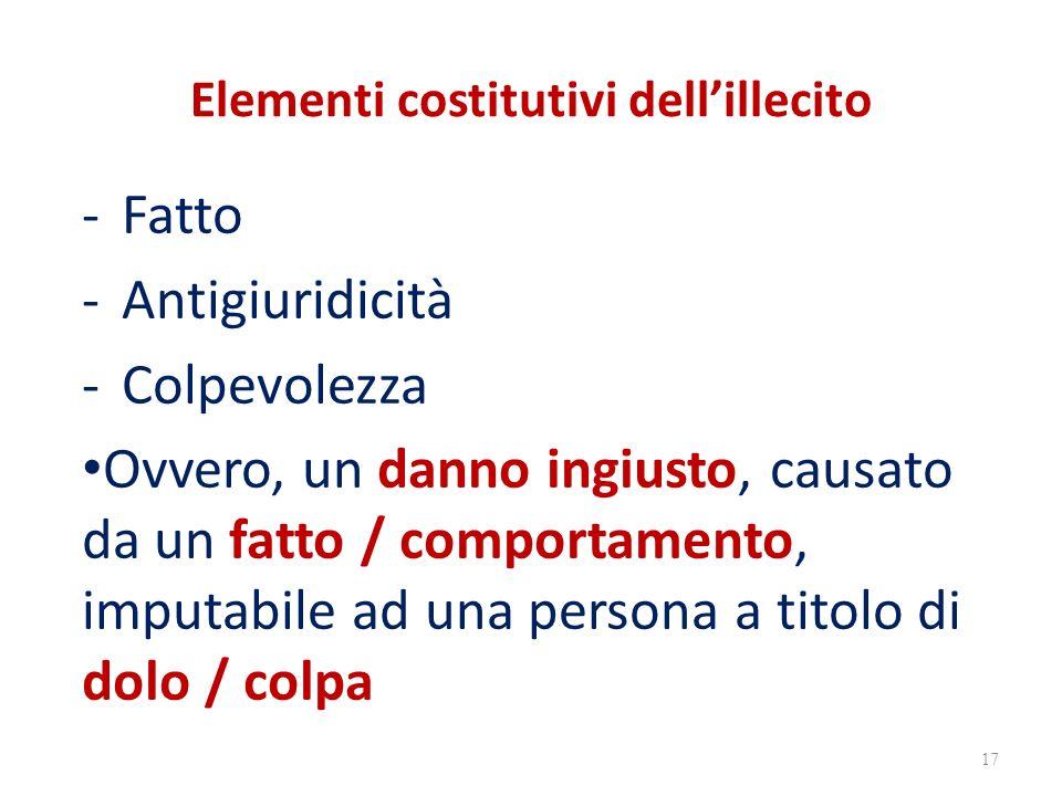 Elementi costitutivi dell'illecito -Fatto -Antigiuridicità -Colpevolezza Ovvero, un danno ingiusto, causato da un fatto / comportamento, imputabile ad una persona a titolo di dolo / colpa 17