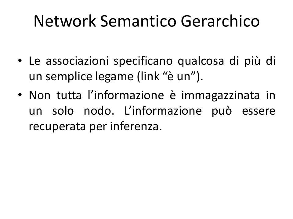 """Le associazioni specificano qualcosa di più di un semplice legame (link """"è un""""). Non tutta l'informazione è immagazzinata in un solo nodo. L'informazi"""