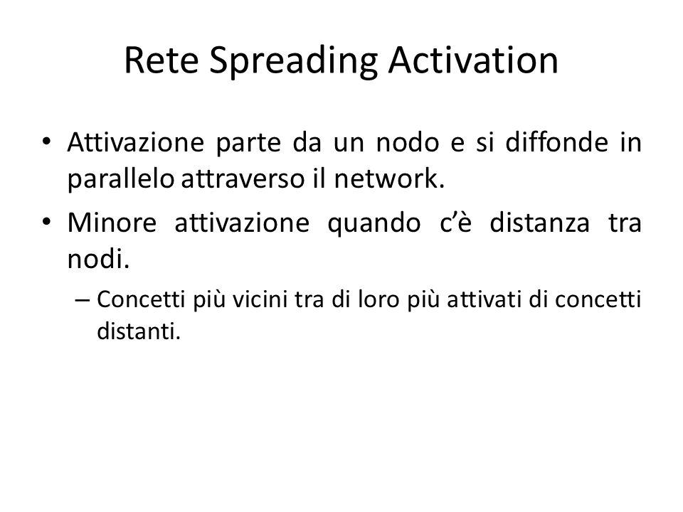Attivazione parte da un nodo e si diffonde in parallelo attraverso il network. Minore attivazione quando c'è distanza tra nodi. – Concetti più vicini