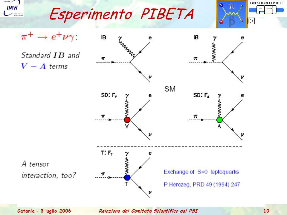 Catania – 3 luglio 2006Relazione dal Comitato Scientifico del PSI 10 Esperimento PIBETA Scopo: misura del rate del decadimento  + →  0 e + con precisione <0.5% Statistica dati (1999-2000-2001): 2.2 x 10 13 pioni Risultati: BR=(1.034  0.004 stat  0.007 syst )x10 -8 (1984: BR=(1.026  0.039)x10 -8 ) V ud = 0.9716(39) (PDG: 0.9734(8)) → in accordo con SM e unitarietà CKM Eventi  + →e + studi di fondo e canale di normalizzazione (S/B > 250) calcolo e misura del BR con precisione di ≤ 10 -3 → test dello SM Decadimenti radiativi  + →e +   : da IB (QED) + struttura del  → fattori di forma F A /F V (ChPT) F A /F V = 0.443(15), F A = 0.0115(4) con F V = 0.0259 studio di termini non (V-A) nelle Interazioni Deboli (anche  + → e +  ) deviazioni da V-A nella regione cinematica alte-E  /basse-E e+ dati compatibili con fattore di forma tensoriale F T non nullo